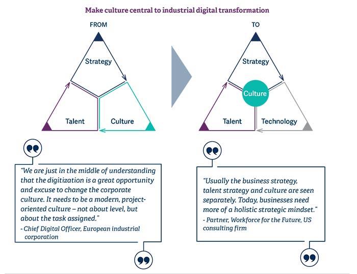 culture-key-factor-in-industrial-digital-transformation-pic1.jpg