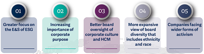 2020-global-and-regional-corporate-governance-trends-pic1.jpg