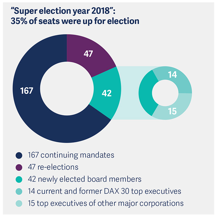 dax-30-supervisory-board-study-2018-pic1.jpg
