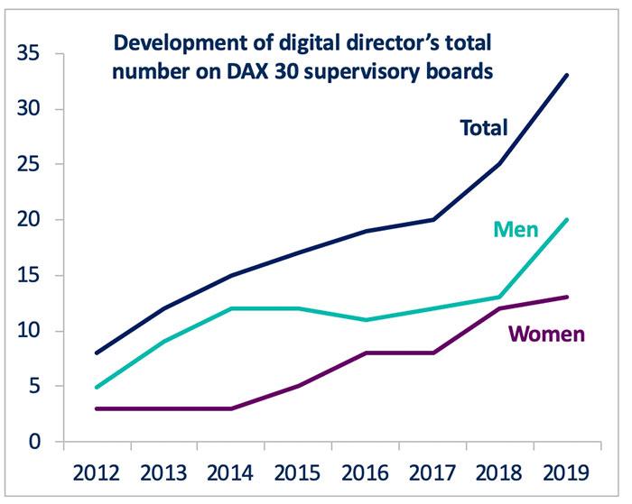 DAX_30_Supervisory_Board-Study_2019-pic3.jpg