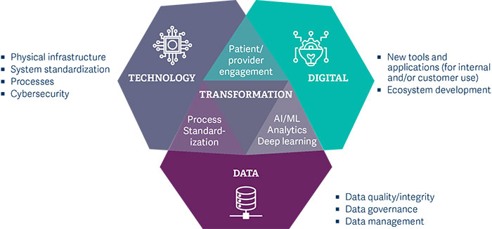 pharma_the-sectors-growing-commitment-to-digital_pic1.jpg