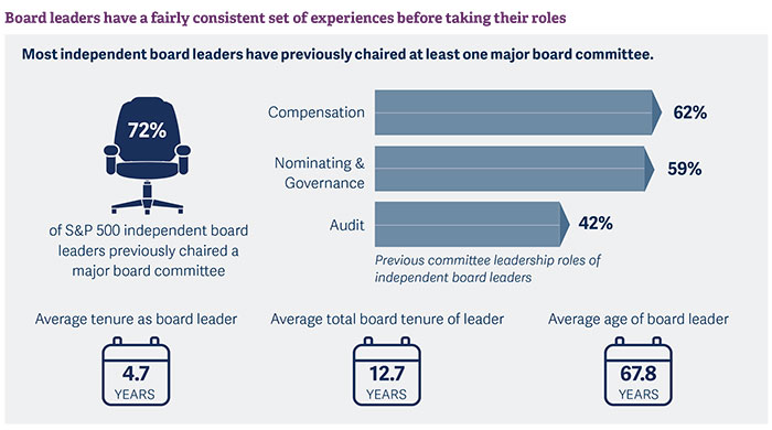 insights-into-us-independent-board-leaders-pic1.jpg