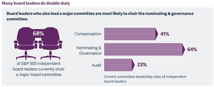 insights-into-us-independent-board-leaders-pic2.jpg