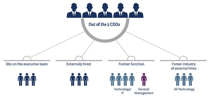 rise-of-industrial-chief-digital-officer _pic1.jpg