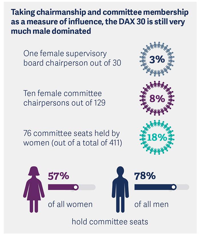 dax-30-supervisory-board-study-2018-pic3.jpg