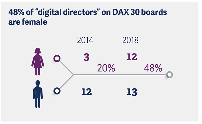 dax-30-supervisory-board-study-2018-pic5.jpg
