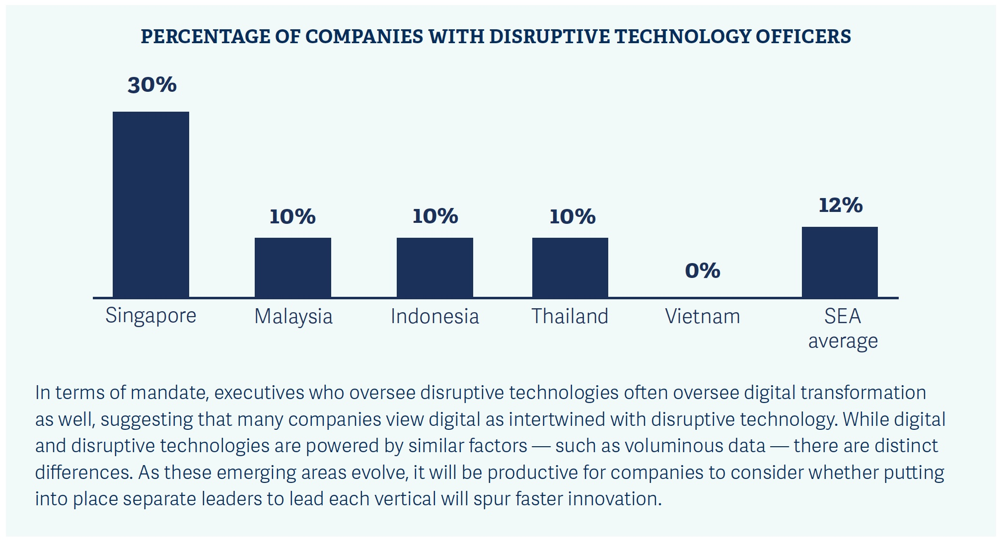 disruptive technology officers in southeast asia 1.jpeg