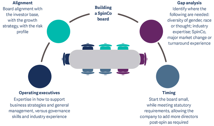 Five leadership challenges in spin-off_pic4.1.jpg