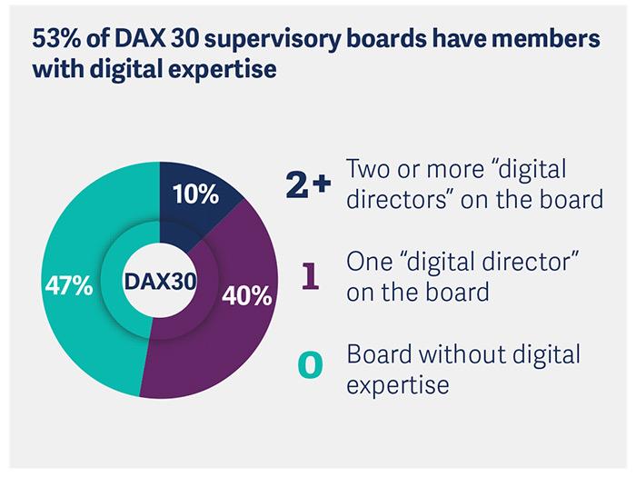 dax-30-supervisory-board-study-2018-pic4.jpg
