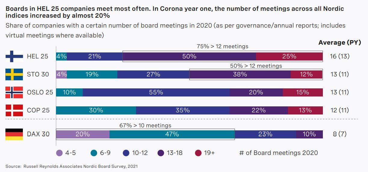 nordic-board-study-2021-chart3