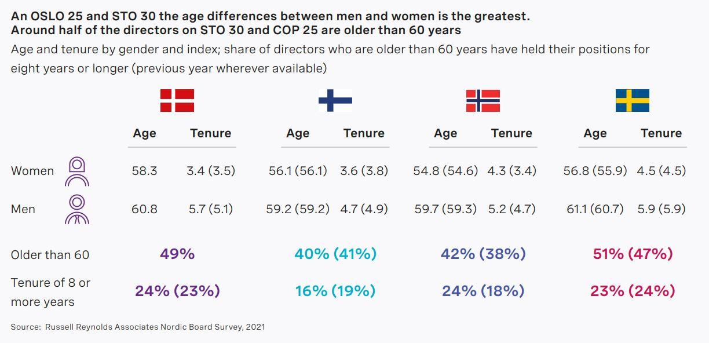 nordic-board-study-2021-chart6