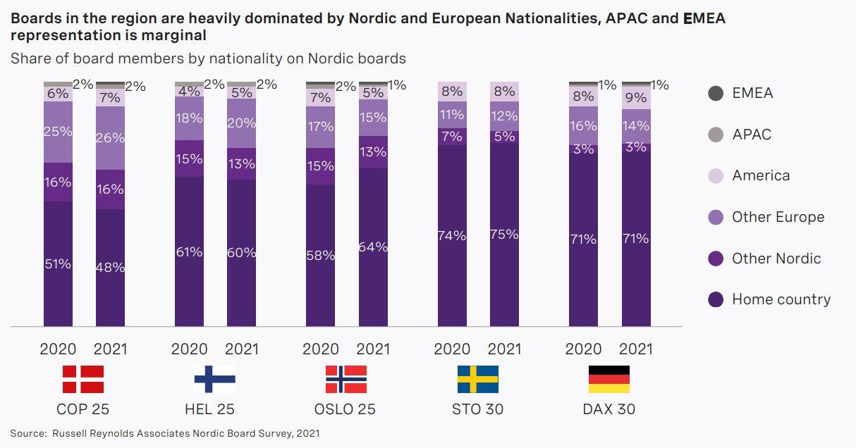 nordic-board-study-2021-chart7